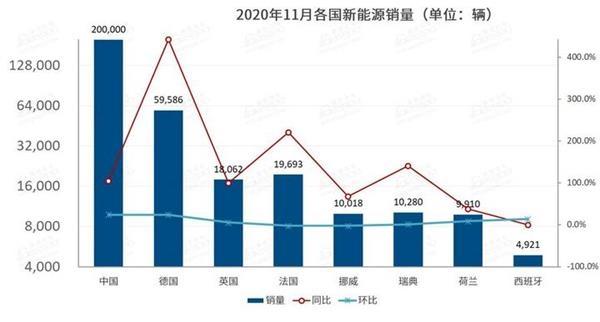 11月全球新能源车市:五国销量增幅达三位数