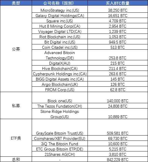 截至12月15日,十月以来买入比特币的部分机构投资者名单来源:OKEx