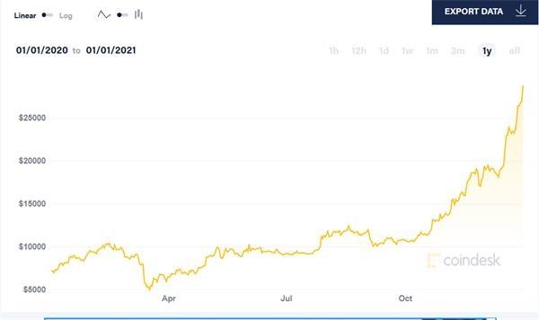 一年以来比特币价格走势
