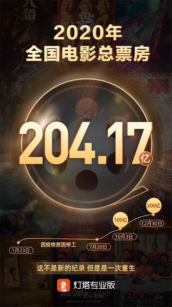 世界第一!2020年,中国电影票房锁定在204.17亿元