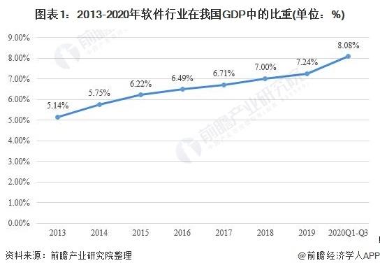 提供软件开发与定制_提供软件开发与定制_2021年中国ERP软件行业市场现状与发展趋势分析 完善自身