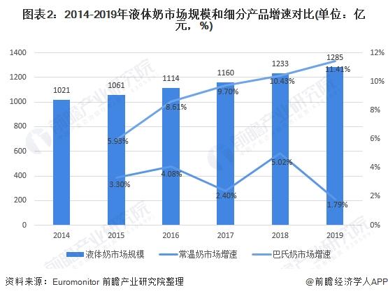 图表2:2014-2019年液体奶市场规模和细分产品增速对比(单位:亿元,%)