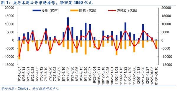 安信策略:春季市场仍在路上,要注意价格上涨的品种
