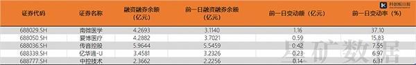 科创板两融余额合计466.27亿元 南微医学较上一交易日变动率最大
