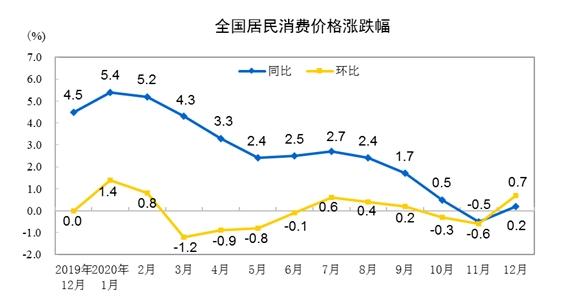 国家统计局:12月CPI同比上涨0.2% PPI同比下降0.4%