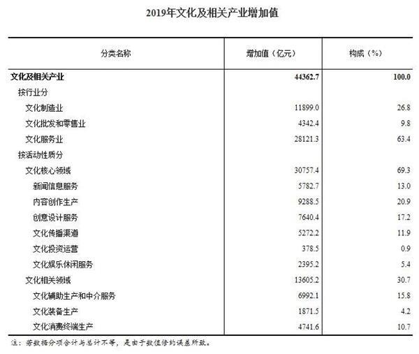 国家统计局:2019年,全国文化及相关产业增加值44363亿元