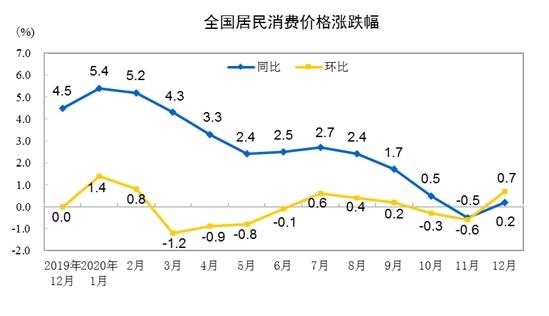 统计局:2020年全年CPI同比增长2.5%