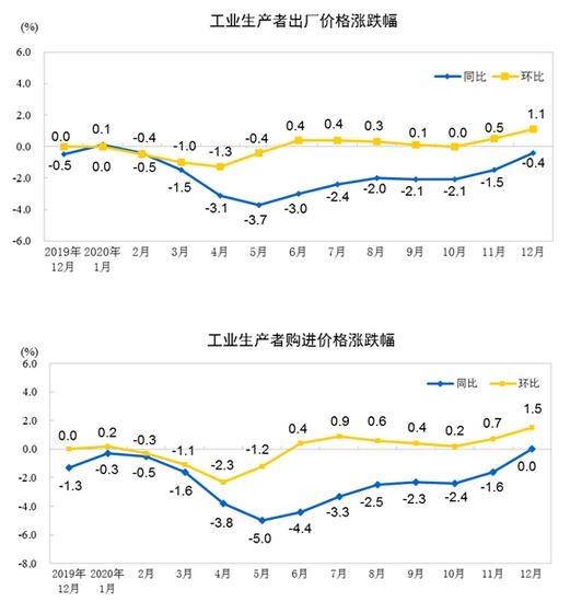 统计局:2020年,工业生产者出厂价格比上年下降1.8%