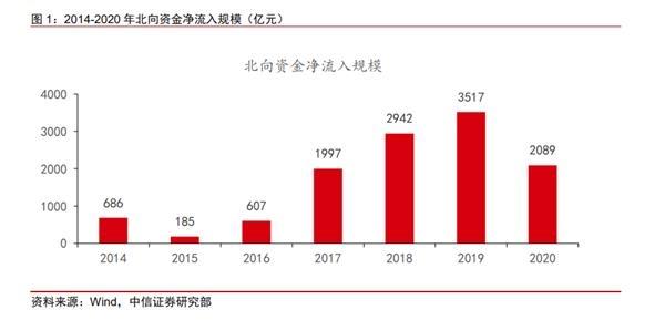 2020年a股外资配置全分析:从传统蓝筹股到技术成长