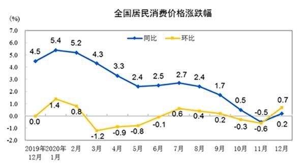 两大数据释放出积极信号:消费者需求持续增长,工业产品价格上涨