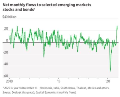 涌入资金创7年最高!投资者看好新兴市场2021年表现