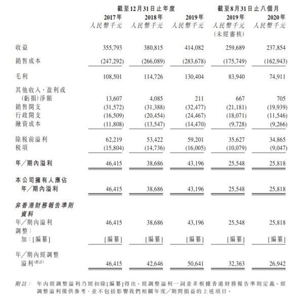 爱德证券期货:福建第二甜品商九九王食品将赴香港IPO