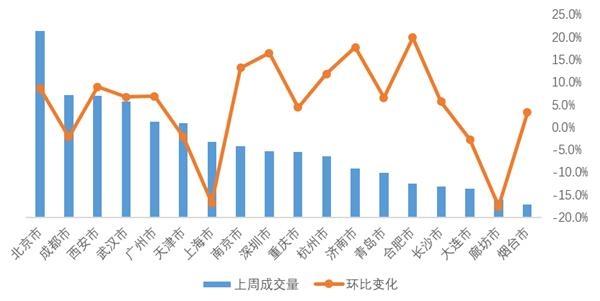壳牌研究院:上周,全国18个重点城市的租赁市场成交量较上月增长4.7%