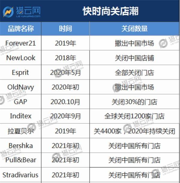 ZARA旗下三姐妹品牌关闭中国门店 将在2021年中前完成