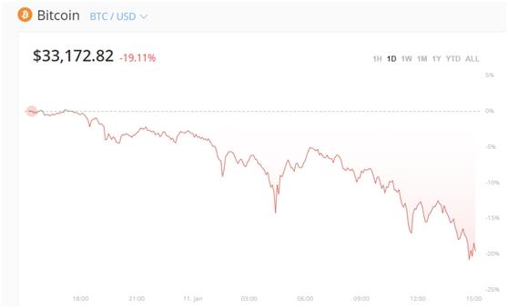 「期貨配資」抱團股突然殺跌 白酒蒸發3000億 更有比特幣崩了20%!20萬人爆倉137億…