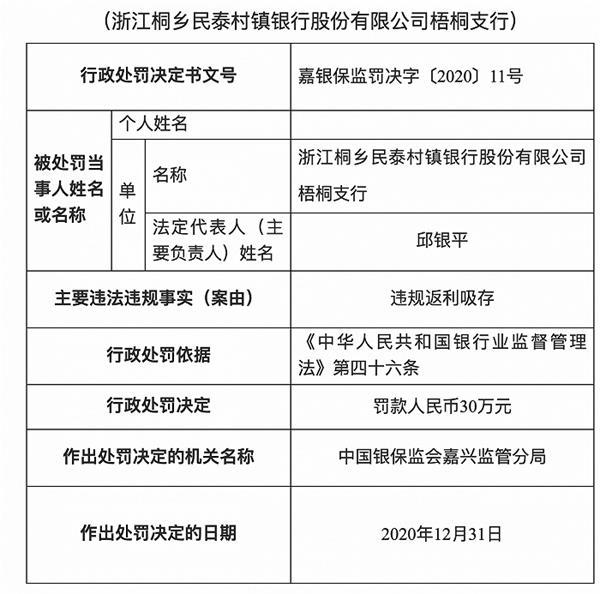 浙江桐乡民泰村镇银行梧桐支行被罚30万元:违规返利吸存