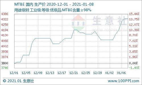 原油价格大涨  国内MTBE市场价格上行