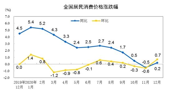 """寒潮""""发威"""" 菜价涨涨涨!去年12月CPI重回正区间 下一步这么走!"""