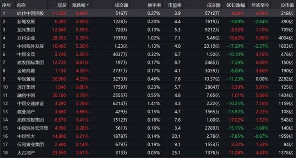 """地产股逆势大涨!""""三条红线""""下低杠杆房企有望翻盘"""