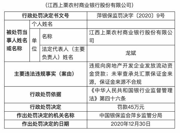 江西上栗农商银行被罚45万元:违规向房地产开发企业发放流动资金贷款