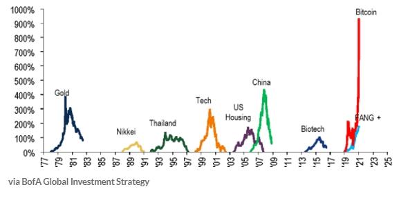 近50年资产泡沫走势一览(资料来源:美银全球)