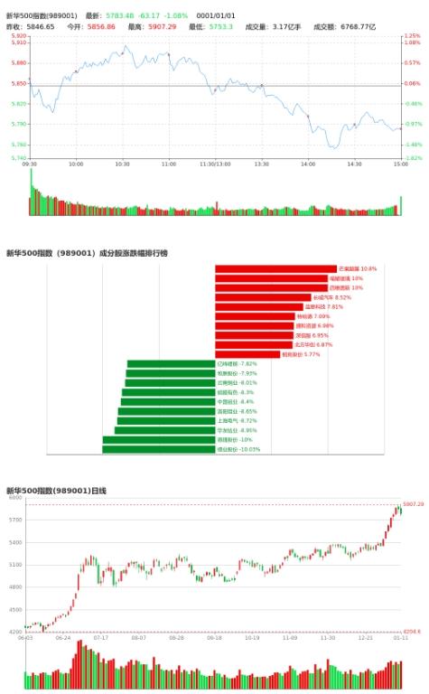 新华500指数收盘报5783.48点 跌1.08%