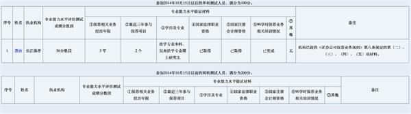 考试没过也能注册保代!保代B名单迎第一人 来自长江证券从业仅3年