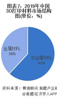 图表7:2019年中国3D打印材料市场结构图(单位:%)