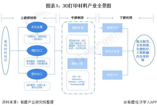预见2021:《2021年中国3D打印材料产业全景图谱》(附发展现状、市场格局、趋势等)
