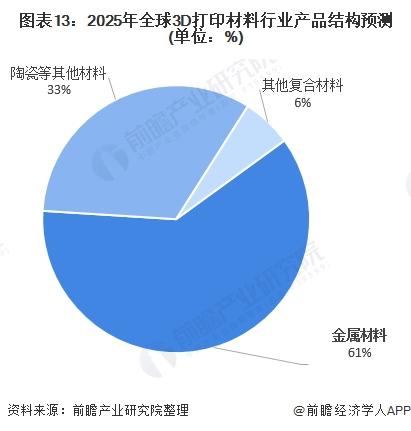 图表13:2025年全球3D打印材料行业产品结构预测(单位:%)