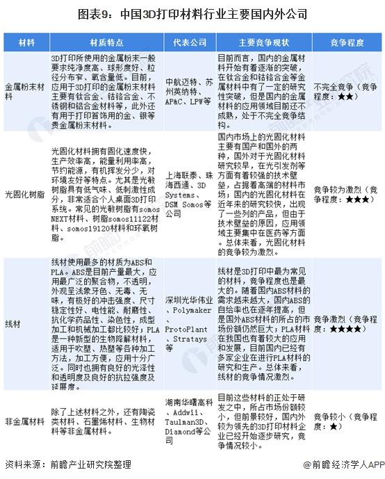 图表9:中国3D打印材料行业主要国内外公司
