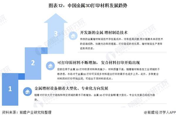 图表12:中国金属3D打印材料发展趋势