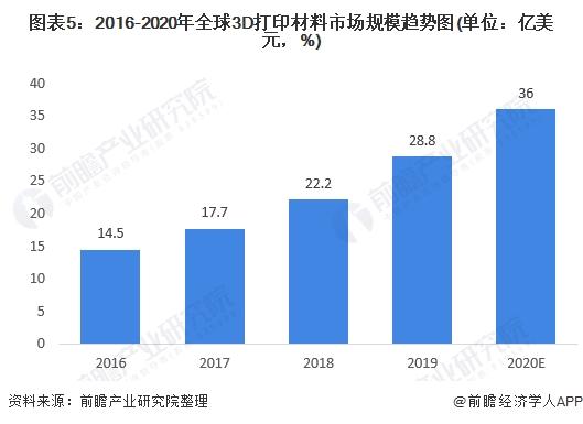 图表5:2016-2020年全球3D打印材料市场规模趋势图(单位:亿美元,%)