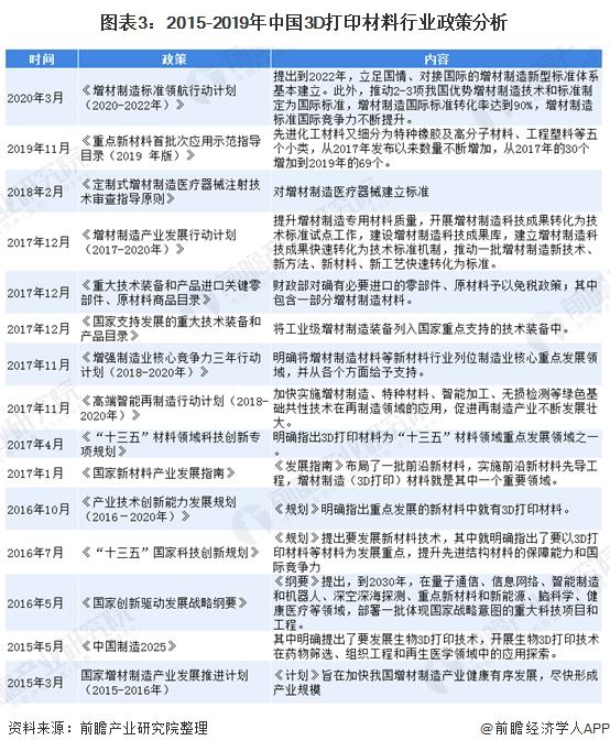 图表3:2015-2019年中国3D打印材料行业政策分析