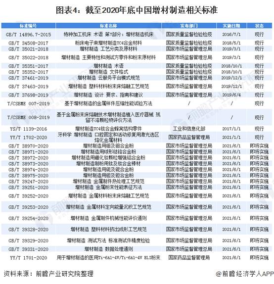图表4:截至2020年底中国增材制造相关标准