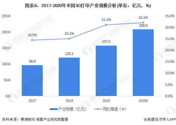 图表6:2017-2020年中国3D打印产业规模分析(单位:亿元,%)