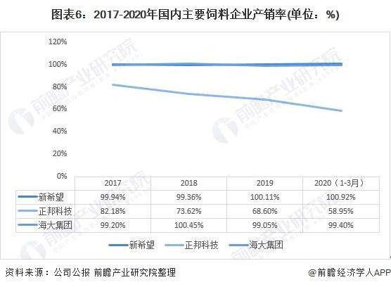 图表6:2017-2020年海内主要饲料企业产销率(单元:%)