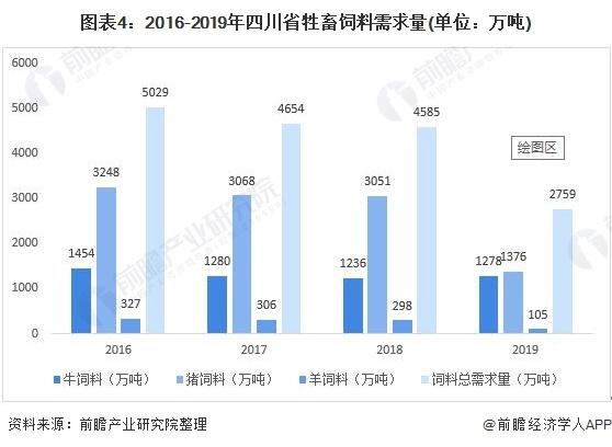 图表4:2016-2019年四川省牲畜饲料需求量(单元:万吨)
