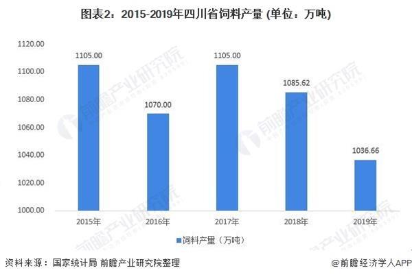 图表2:2015-2019年四川省饲料产量