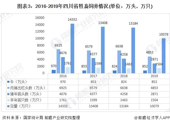 图表3:2016-2019年四川省牲畜饲养环境(单元:万头,万只)