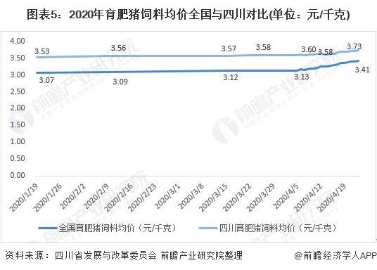 图表5:2020年育肥猪饲料均价全国与四川比拟(单元:元/千克)
