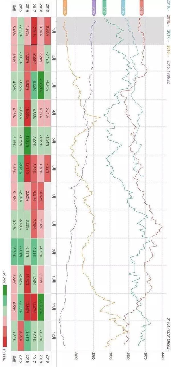 技巧:关于商品期货的季节性规律(黑色系)