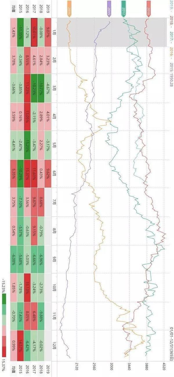 「qq股票大赛」技巧:关于商品期货的季节性规律(黑色系)