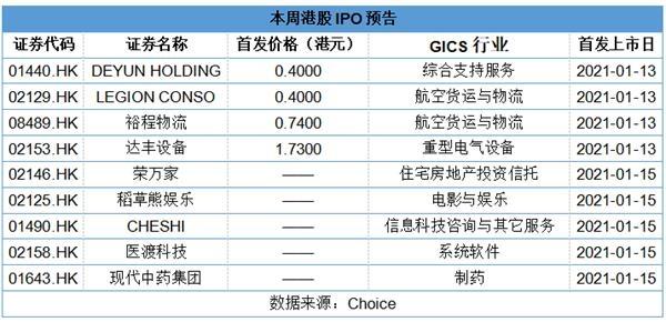 本周将迎来9家IPO公司 达丰设备等4家新股明日首发上市