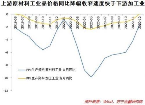 当前中国经济 到底是通胀还是通缩?