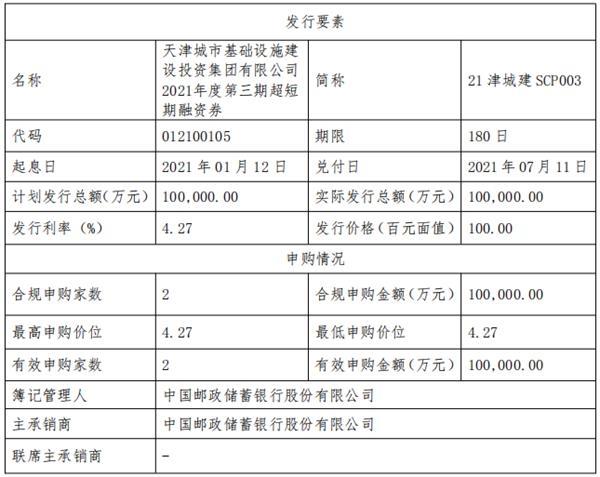 天津城市投资集团:成功发行10亿元超短期融资券,票面利率4.27%