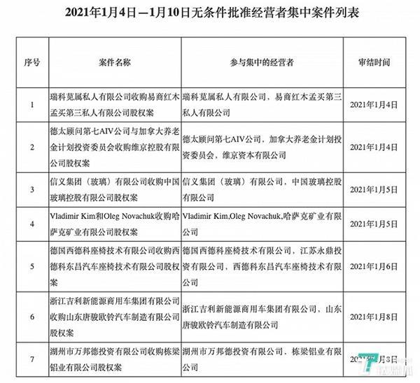 市场监管总局:无条件批准吉利收购唐骏汽车实施经营者集中