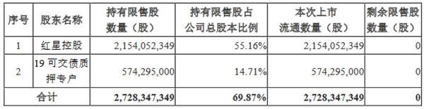 美凯龙:27.28亿股限售股将上市流通