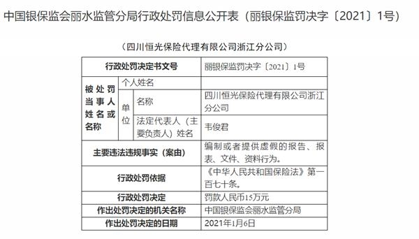 中国银行业监督管理委员会:提供虚假报告四川恒光保险代理有限公司浙江分公司被罚款15万