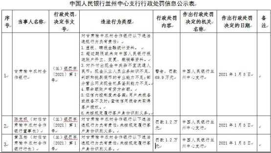 甘肃榆中农村合作银行违法遭罚69.9万 虚报瞒报资料